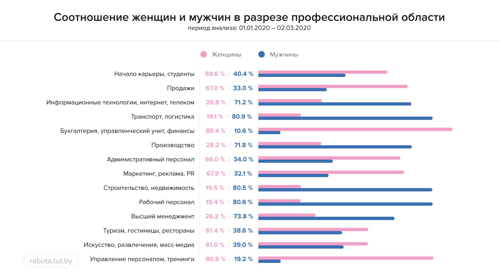 высокооплачиваемая работа в беларуси для девушки